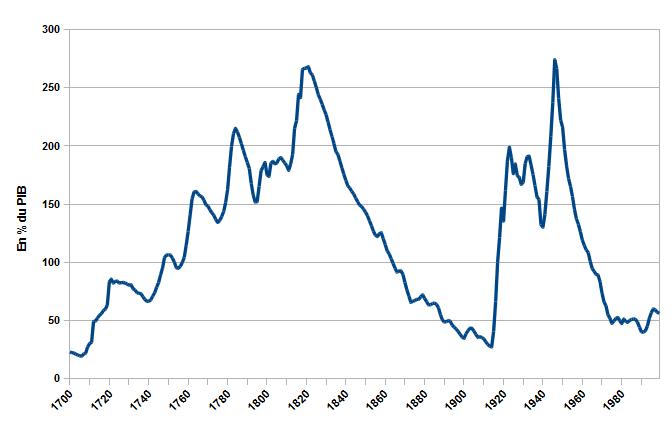 Staatsverschuldung Großbritanniens in Prozent des BIP