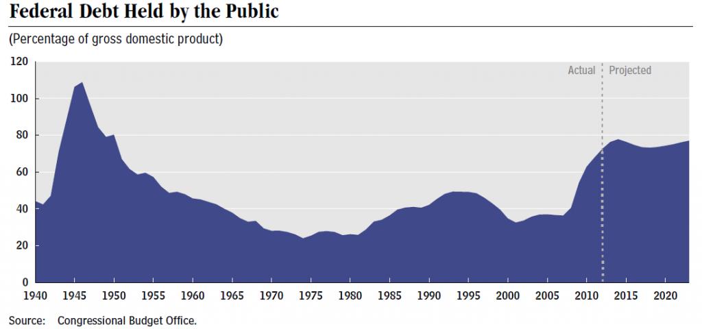 Staatsverschuldung der USA in Prozent des BIP