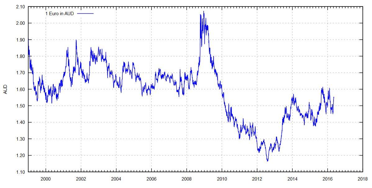 Cashtest - Australische Dollar je Euro seit 1999