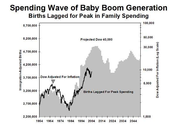Geburtenzahlen in den USA und Dow-Jones-Index