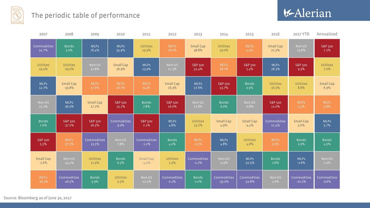 Cashtest - Grafik von Alerian Capital Management
