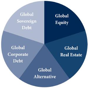 Cashtest - Aufteilung des Arrow Dow Jones Global Yield ETF