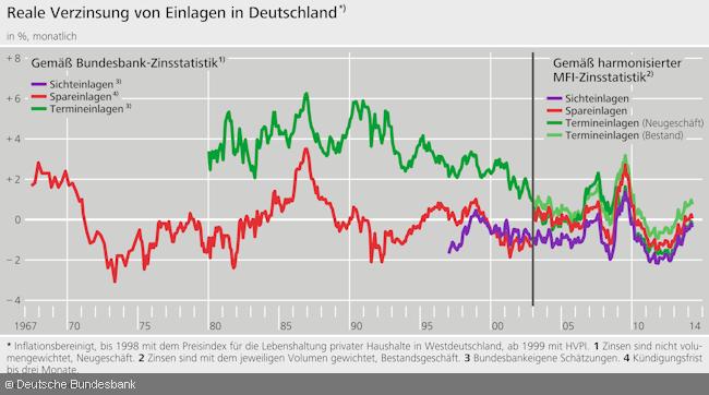 Negativzinsen - Historischer Realzins auf Geldeinlagen