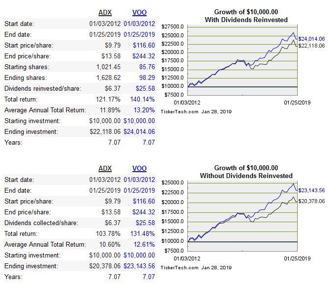 Cashtest - Renditevergleich Adams und Vanguard