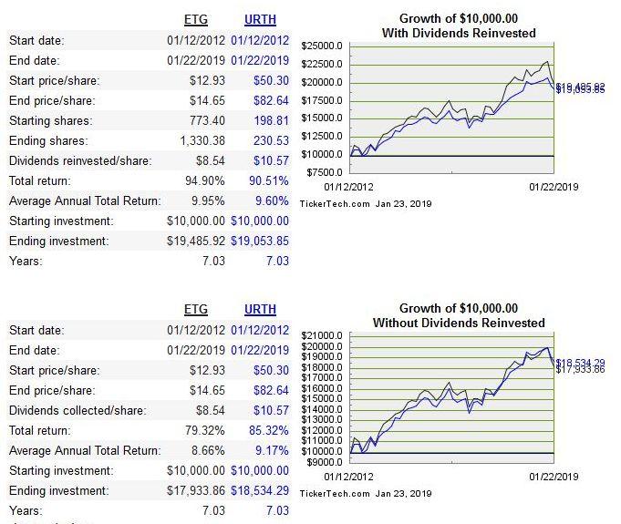 Renditevergleich CEF und ETF