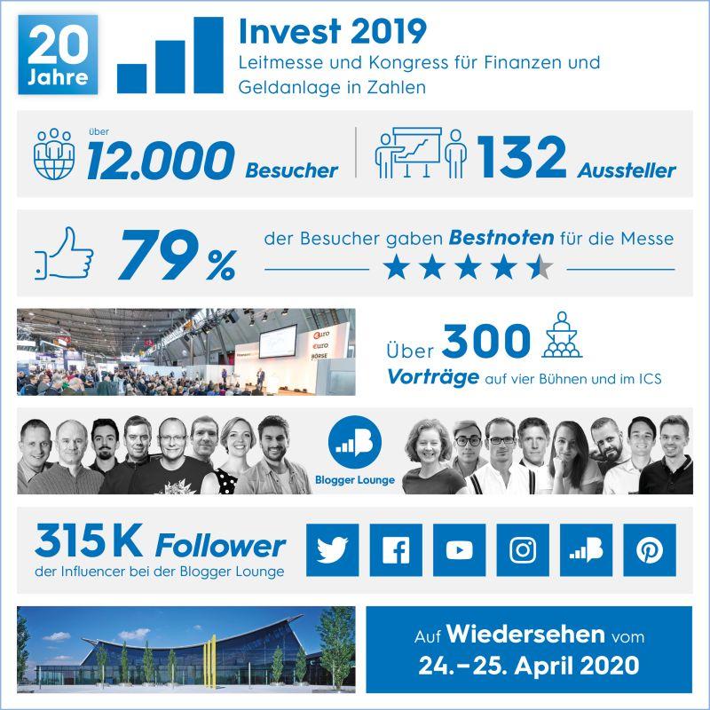 Daten, Zahlen, Fakten zur Invest 2019