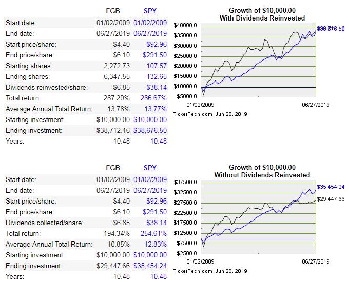 Renditevergleich BDCs und S&P 500