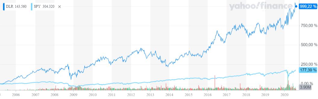 Chart Digital Realty versus S&P 500